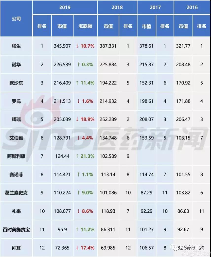 全球最值钱药企TOP10公布!中国药企入围还有多远?